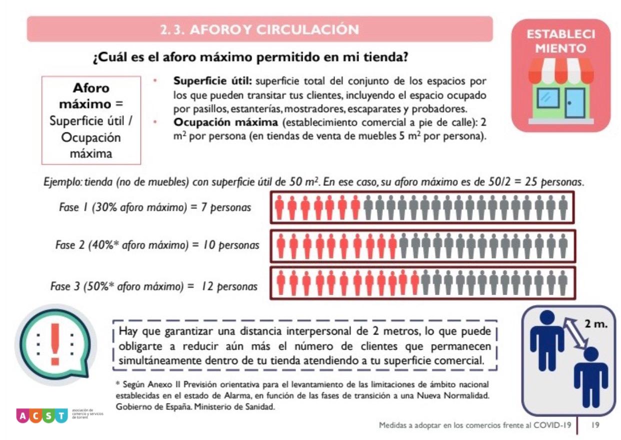 """Torrent accede a la Fase 1 (18.05.20) y el Ajuntament anuncia nuevas ayudas de """"Protección Sanitaria""""! ACST te informa!"""