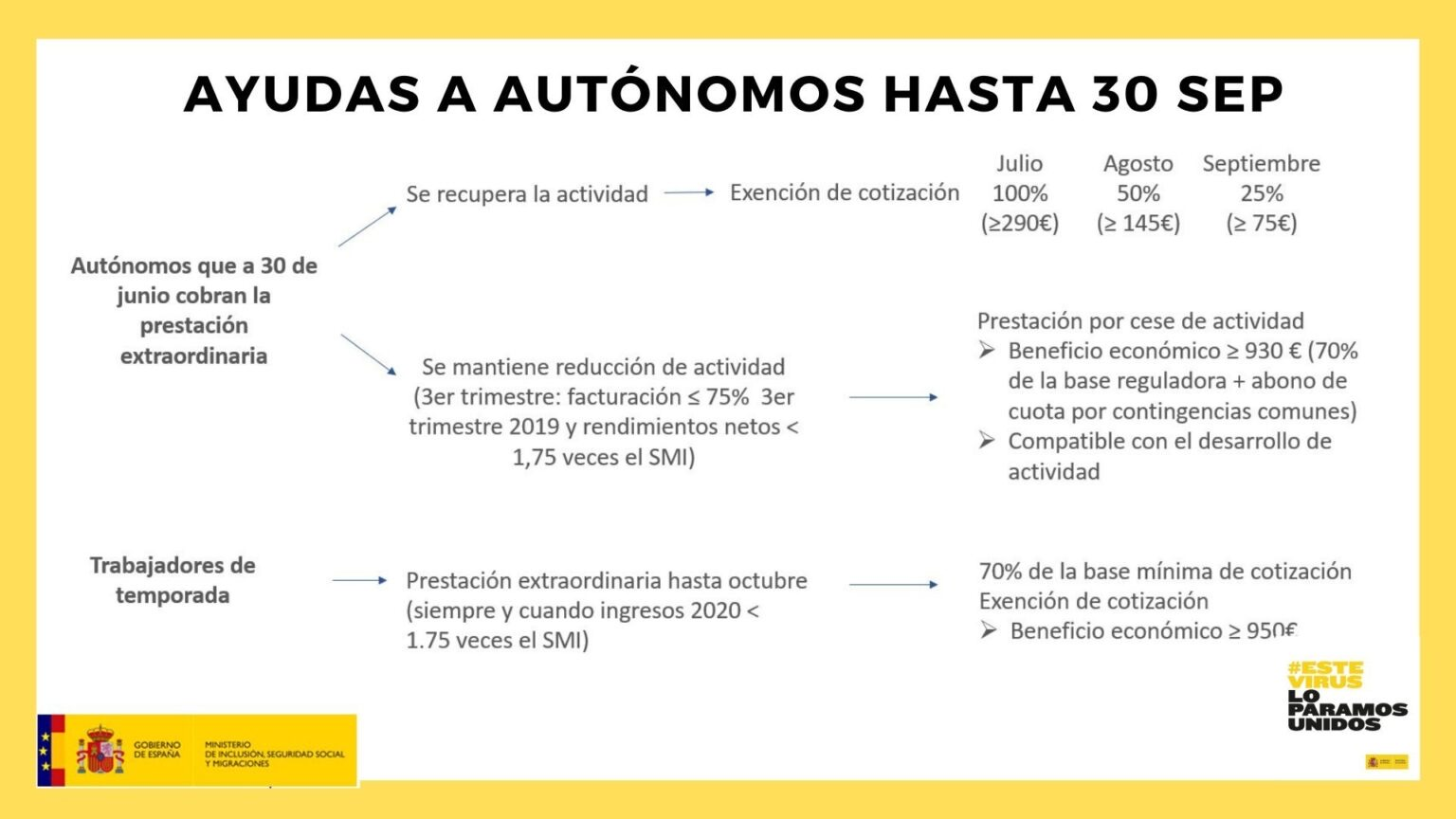 """Julio 2020. Entran en vigor nuevas """"Medidas Laborales"""" (Exenciones Autónomos, ERTE's, Etc.)"""